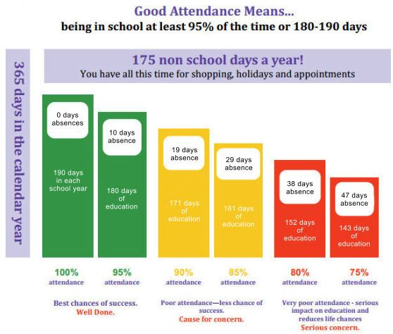 Capture good attendance means pic